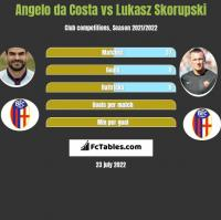 Angelo da Costa vs Lukasz Skorupski h2h player stats
