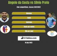 Angelo da Costa vs Silvio Proto h2h player stats