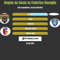 Angelo da Costa vs Federico Ravaglia h2h player stats