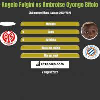 Angelo Fulgini vs Ambroise Oyongo Bitolo h2h player stats