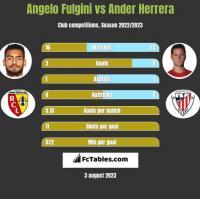 Angelo Fulgini vs Ander Herrera h2h player stats