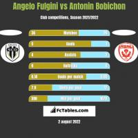 Angelo Fulgini vs Antonin Bobichon h2h player stats