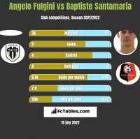 Angelo Fulgini vs Baptiste Santamaria h2h player stats