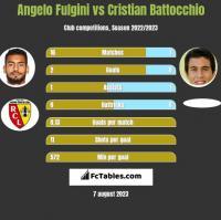 Angelo Fulgini vs Cristian Battocchio h2h player stats