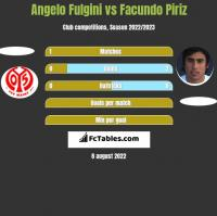 Angelo Fulgini vs Facundo Piriz h2h player stats