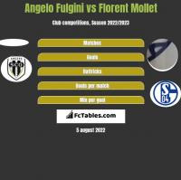 Angelo Fulgini vs Florent Mollet h2h player stats