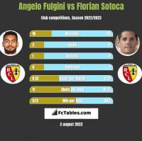 Angelo Fulgini vs Florian Sotoca h2h player stats
