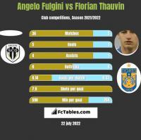 Angelo Fulgini vs Florian Thauvin h2h player stats