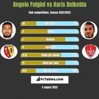 Angelo Fulgini vs Haris Belkebla h2h player stats