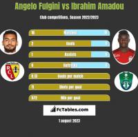 Angelo Fulgini vs Ibrahim Amadou h2h player stats