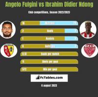 Angelo Fulgini vs Ibrahim Didier Ndong h2h player stats