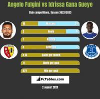 Angelo Fulgini vs Idrissa Gana Gueye h2h player stats