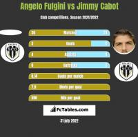 Angelo Fulgini vs Jimmy Cabot h2h player stats