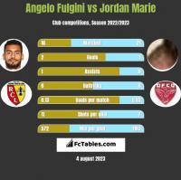 Angelo Fulgini vs Jordan Marie h2h player stats