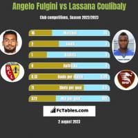 Angelo Fulgini vs Lassana Coulibaly h2h player stats
