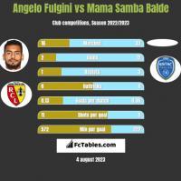 Angelo Fulgini vs Mama Samba Balde h2h player stats