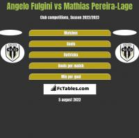 Angelo Fulgini vs Mathias Pereira-Lage h2h player stats