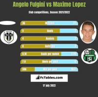 Angelo Fulgini vs Maxime Lopez h2h player stats
