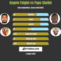 Angelo Fulgini vs Pape Cheikh h2h player stats