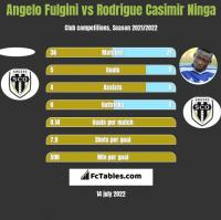 Angelo Fulgini vs Rodrigue Casimir Ninga h2h player stats