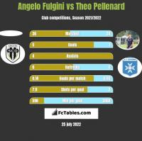 Angelo Fulgini vs Theo Pellenard h2h player stats