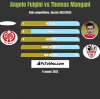 Angelo Fulgini vs Thomas Mangani h2h player stats