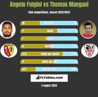 Angelo Fulgini vs Thomas Mangani h2h player stats