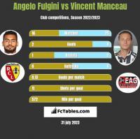 Angelo Fulgini vs Vincent Manceau h2h player stats