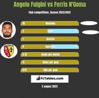 Angelo Fulgini vs Ferris N'Goma h2h player stats