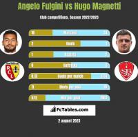 Angelo Fulgini vs Hugo Magnetti h2h player stats