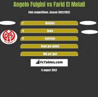 Angelo Fulgini vs Farid El Melali h2h player stats