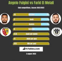 Angelo Fulgini vs Farid El Melali h2h player stats