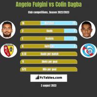 Angelo Fulgini vs Colin Dagba h2h player stats