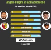 Angelo Fulgini vs Adil Aouchiche h2h player stats