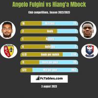 Angelo Fulgini vs Hiang'a Mbock h2h player stats