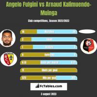 Angelo Fulgini vs Arnaud Kalimuendo-Muinga h2h player stats