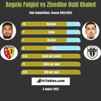Angelo Fulgini vs Zinedine Ould Khaled h2h player stats