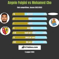 Angelo Fulgini vs Mohamed Cho h2h player stats