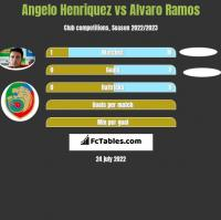 Angelo Henriquez vs Alvaro Ramos h2h player stats