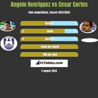 Angelo Henriquez vs Cesar Cortes h2h player stats