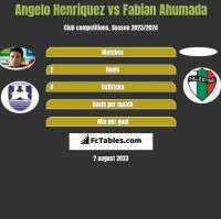 Angelo Henriquez vs Fabian Ahumada h2h player stats