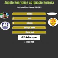Angelo Henriquez vs Ignacio Herrera h2h player stats