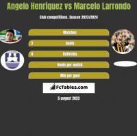 Angelo Henriquez vs Marcelo Larrondo h2h player stats