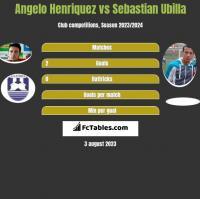Angelo Henriquez vs Sebastian Ubilla h2h player stats