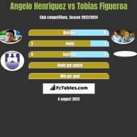 Angelo Henriquez vs Tobias Figueroa h2h player stats