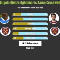 Angelo Obinze Ogbonna vs Aaron Cresswell h2h player stats