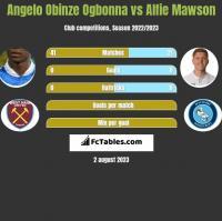 Angelo Obinze Ogbonna vs Alfie Mawson h2h player stats