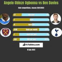 Angelo Obinze Ogbonna vs Ben Davies h2h player stats