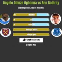 Angelo Obinze Ogbonna vs Ben Godfrey h2h player stats