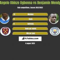 Angelo Obinze Ogbonna vs Benjamin Mendy h2h player stats